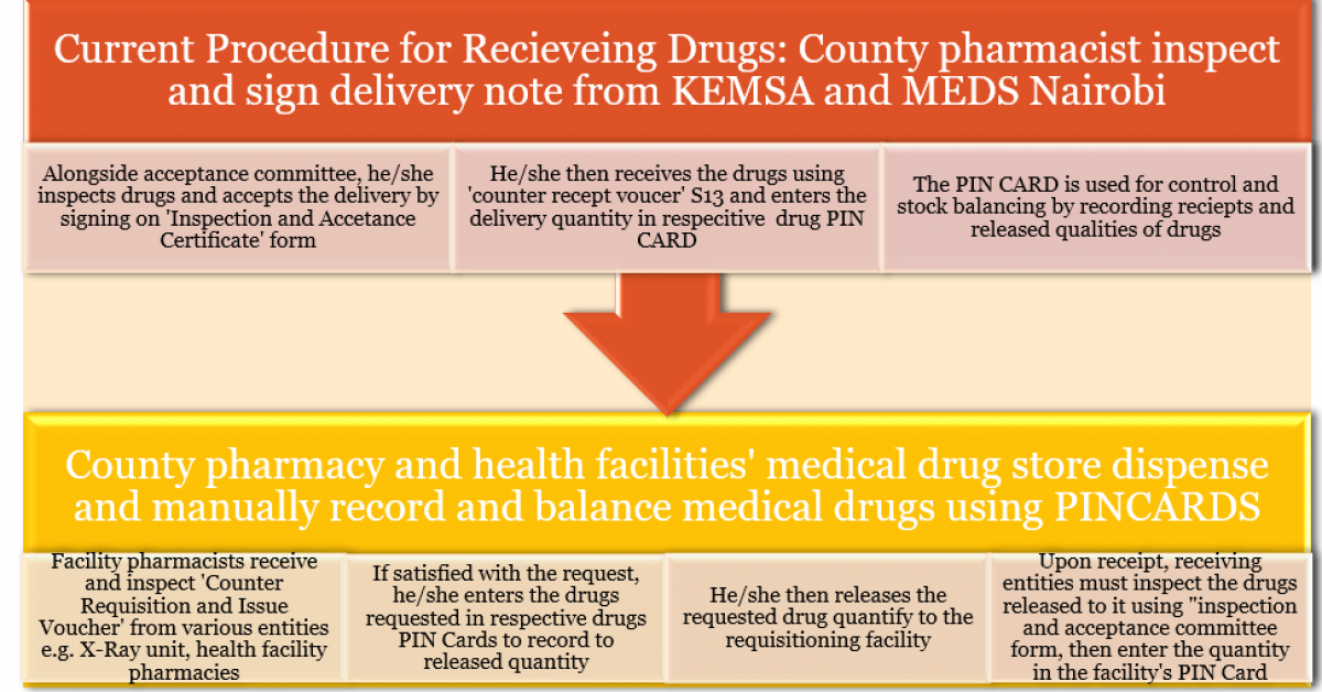 Current medical drug management system for public health facilities In Elgeyo Marakwet county